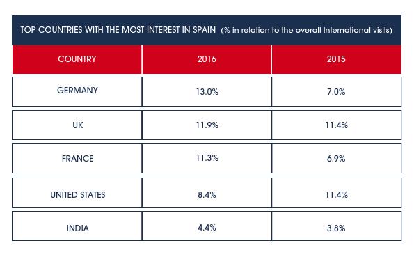 TEST: Infoempresa.com Analyzes the International Interests in the Spanish Economy